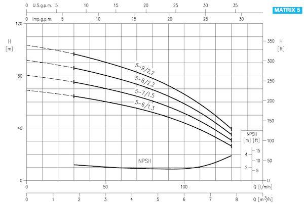 EBARA Matrix normalsaugende Kreiselpumpe